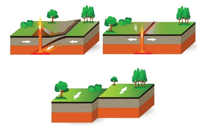 Comparing Plate Tectonics Educational Resources K12 Learning