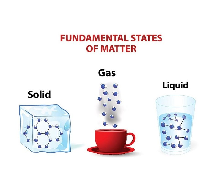 States of Matter: Review Educational Resources K12 Learning