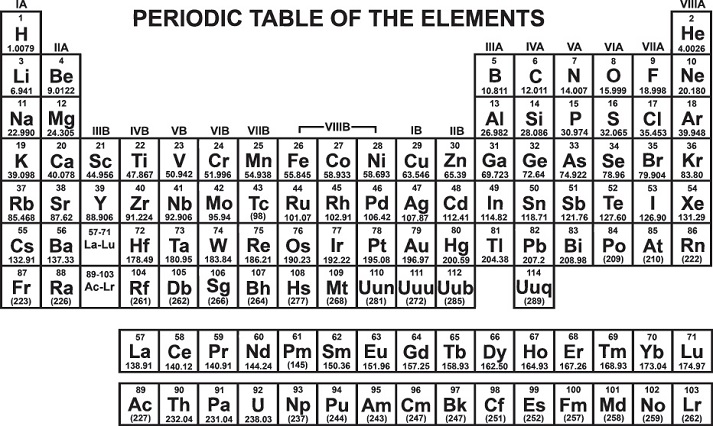 History of the Periodic Table Educational Resources K12 Learning
