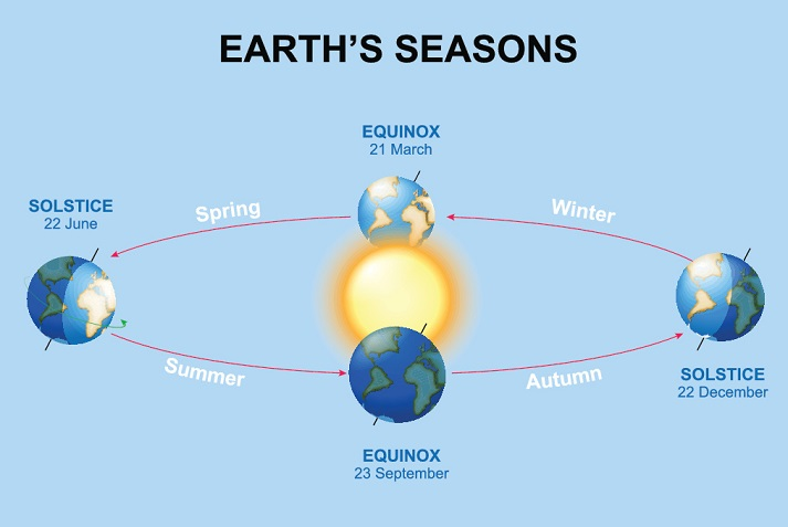 How Does Earth Move? Educational Resources K12 Learning