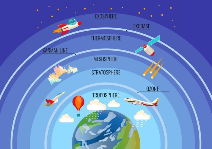 Earth's Atmosphere Educational Resources K12 Learning