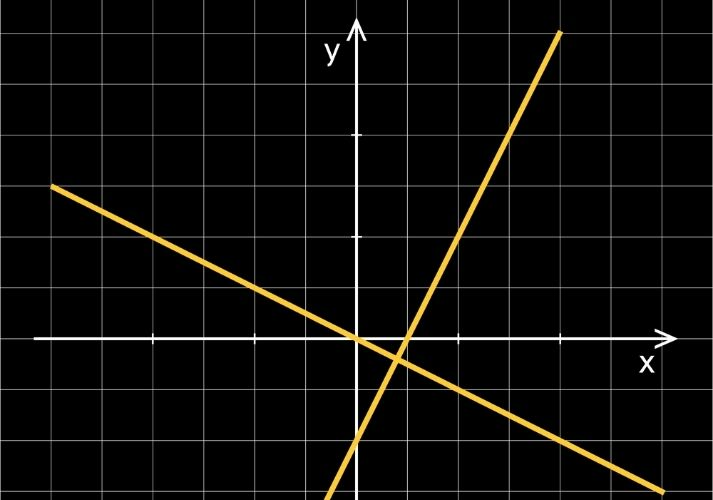 Comparing Linear Functions Educational Resources K12 Learning