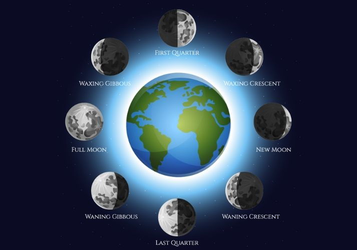 Why Does the Moon Change Shape? Educational Resources K12 Learning