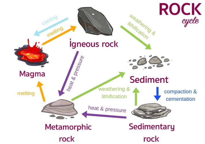 Geology Rocks: The Rock Cycle Educational Resources K12 Learning