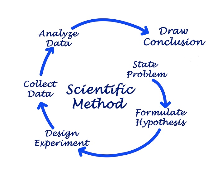 Scientific Method and the Way Science Works Educational Resources K12 Learning