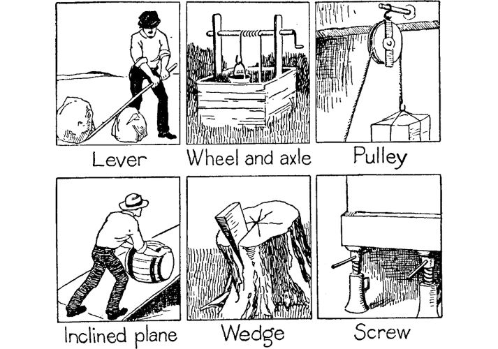 Simple Machines Are Everywhere! Educational Resources K12 Learning